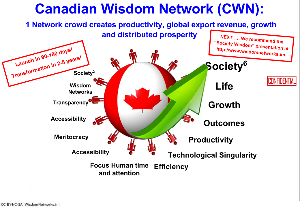 canadian wisdom network title slide