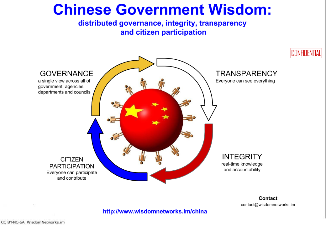 chinese_government_wisdom_title_slide