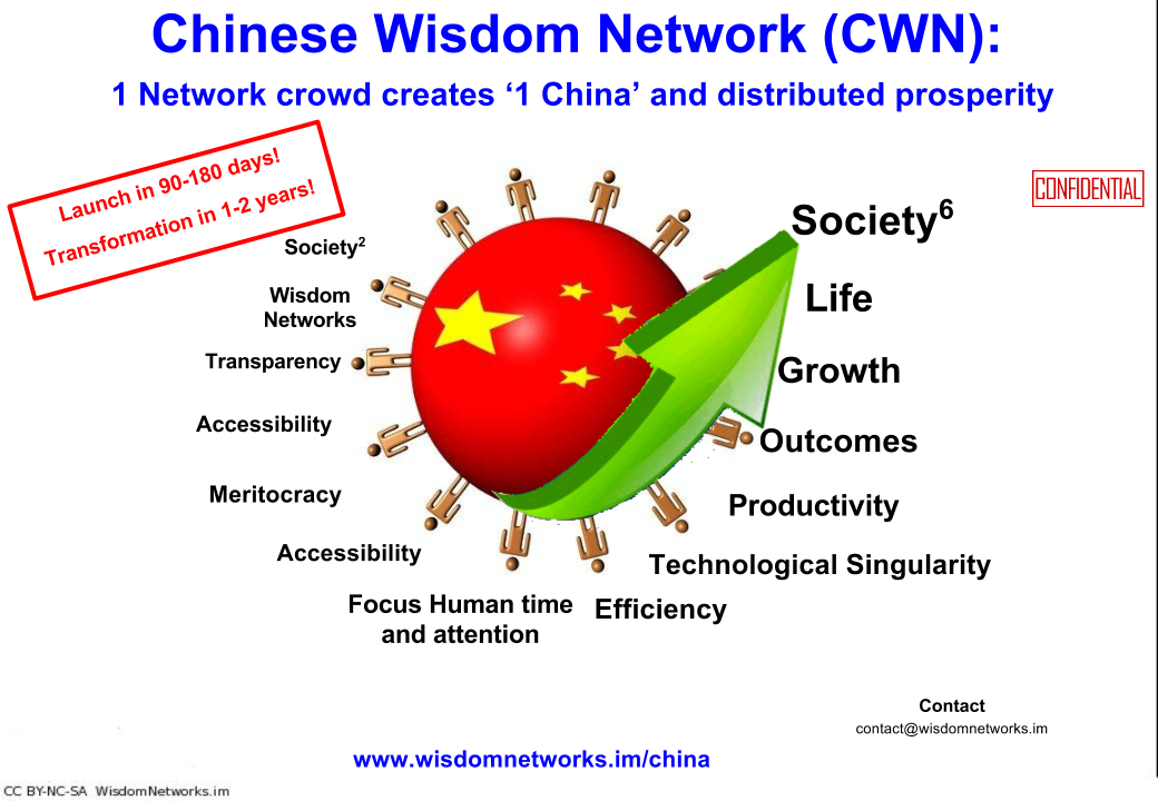 chinese wisdom network title slide