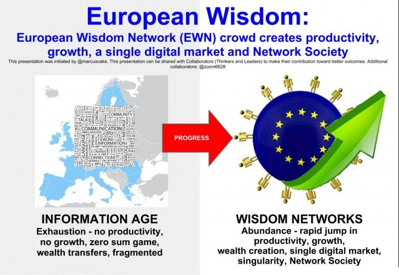 European Wisdom Network (EWN) crowd creates European productivity, growth, a single digital market and Network Society