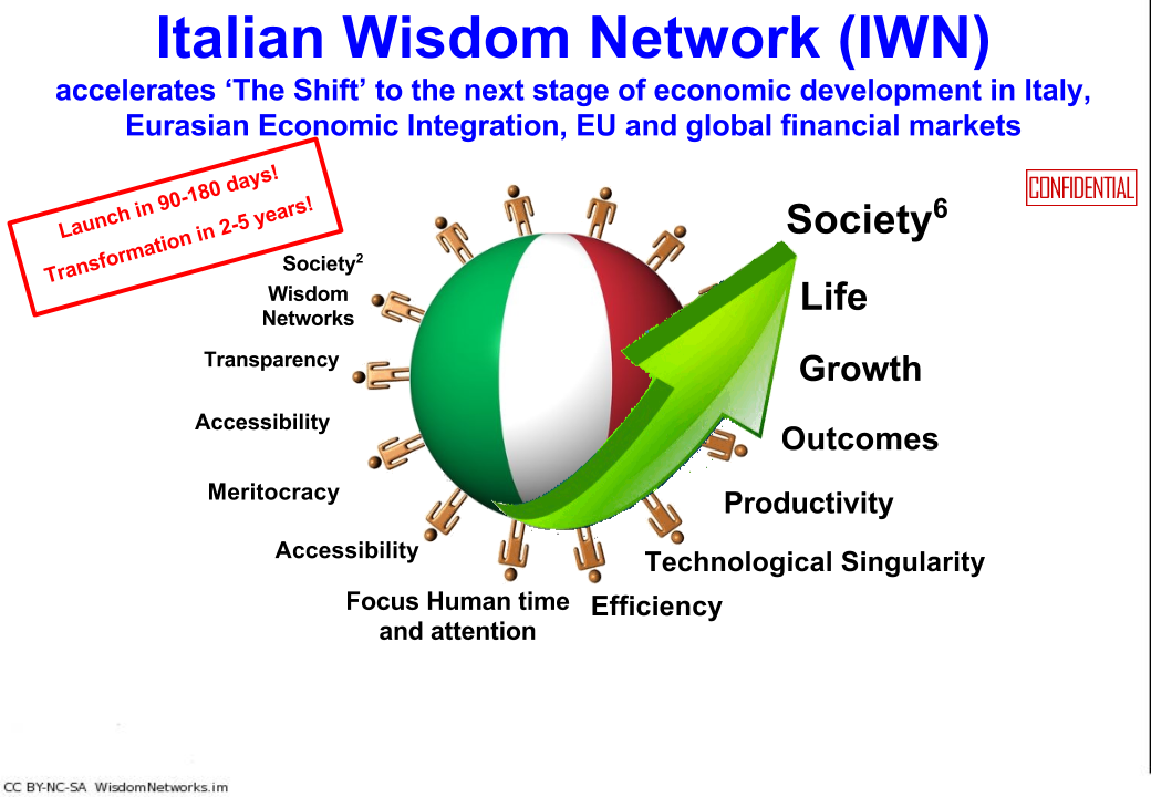 italian wisdom network title slide