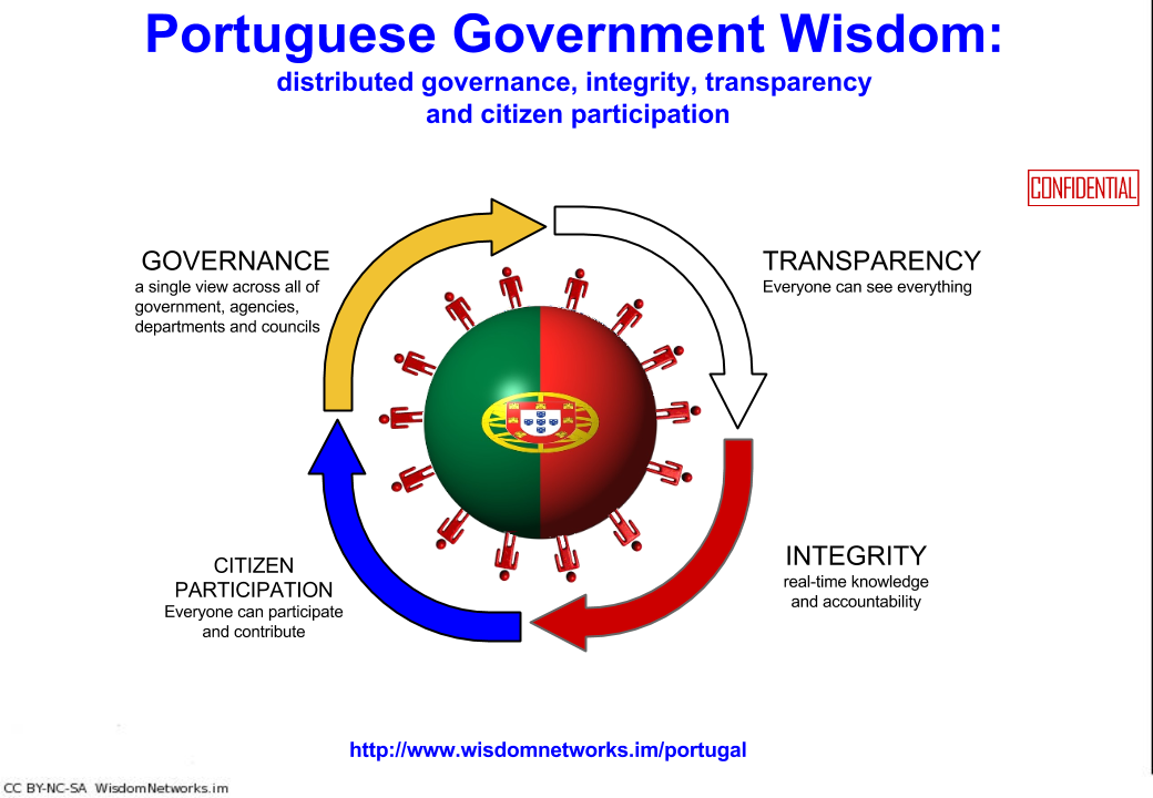 portugal_government_wisdom_title_slide