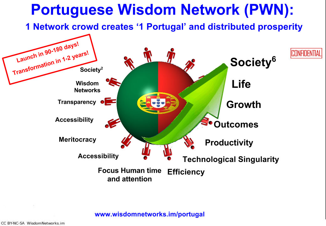 portugal wisdom network title slide