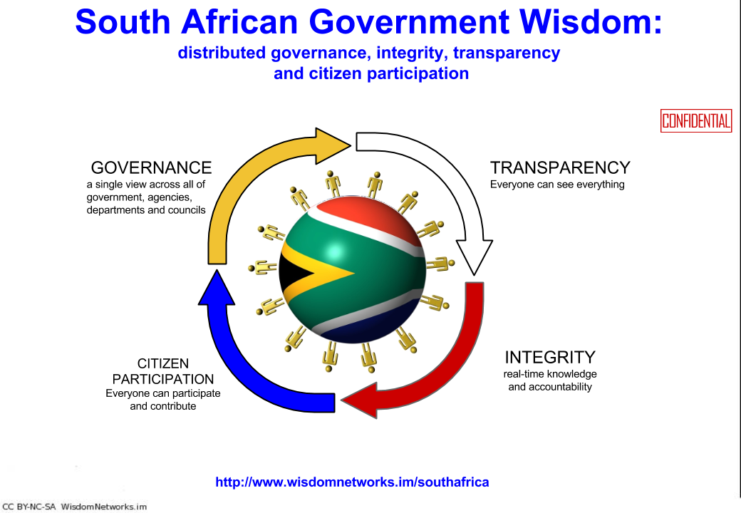 southafrica_government_wisdom_title_slide