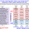 Network Society 'Technology Stack' (Infographic): 9 technologies achieve 'more' (of 29) Society Growth factors with 1% of the complexity and a 200x productivity jump