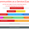 Communities as a Service (CaaS) are the next stage of cloud computing, economic development, exports and society