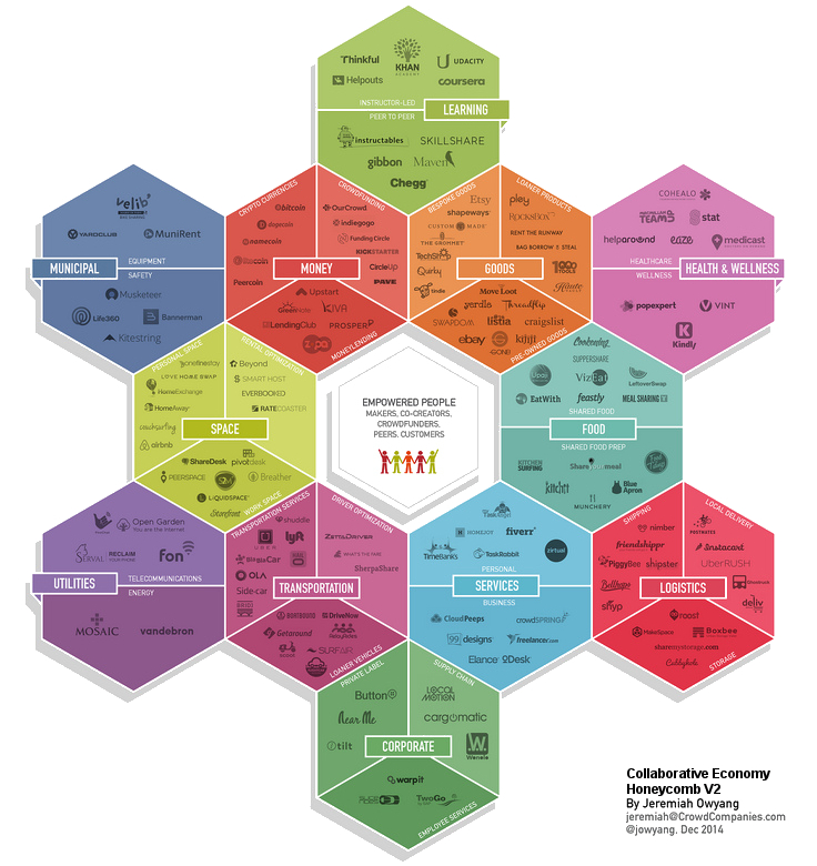 'Collaborative Economy Honeycomb' quickly expands from 6 to 12 industries and other verticals