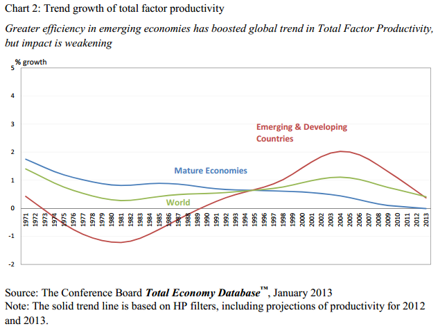 Economist: 'The internet has not yet produced the productivity miracle'