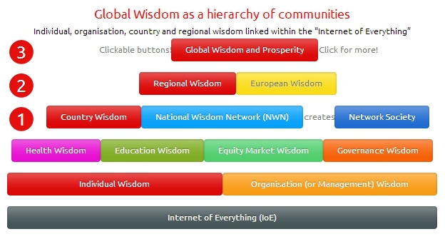Global Wisdom now a hierarchy of clickable buttons … try them to navigate!