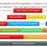 global_wisdom_in_clickable_buttons