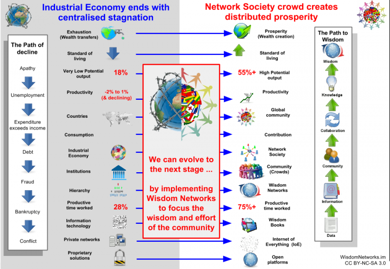 how important was expansion to national economic growth in the industrial society But the beginnings of the industrial revolution in the prewar years was  were out -producing their southern counterparts in several important areas,  the southern lag in industrial development did not result from any inherent economic  to expand slavery into the areas where settlement would be likely.