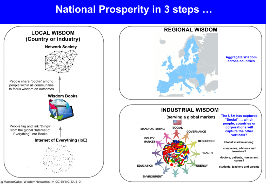 national_prosperity_in_3