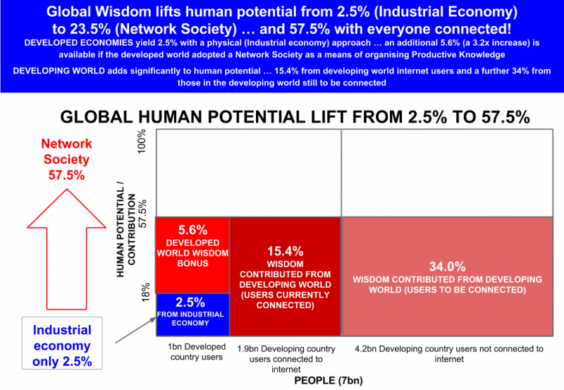 Global Wisdom lifts human potential from 2.5% (Industrial Economy) to 23.5% (Network Society) … and ultimately 57.5%