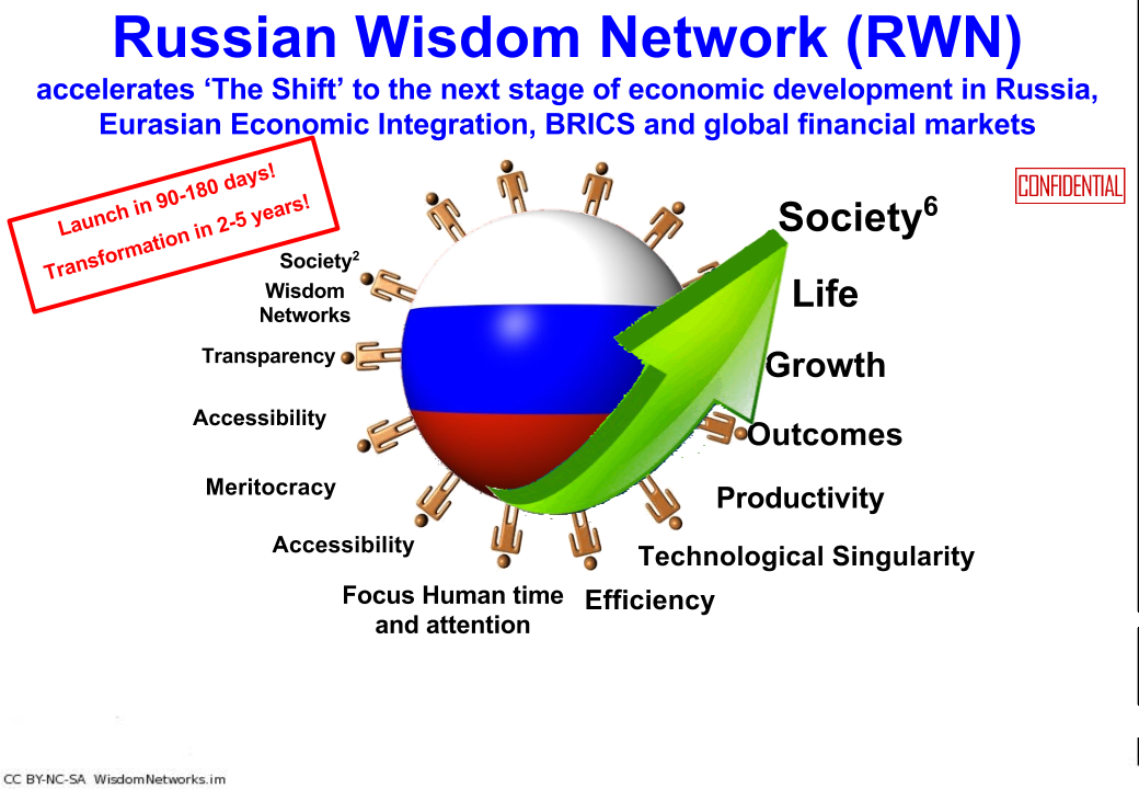 russian wisdom network title slide