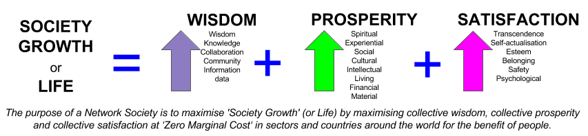 society growth formula