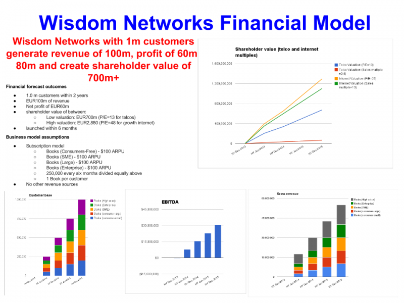 1m 'wisdom' subscribers over 2 years creates $1.2b in value
